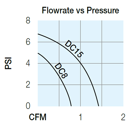 12V Air Pumps Curve