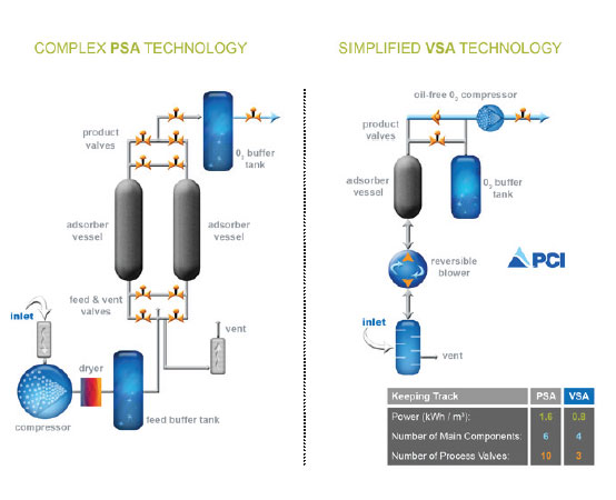 Compare PSA and VSA industrial oxygen concentrator technology