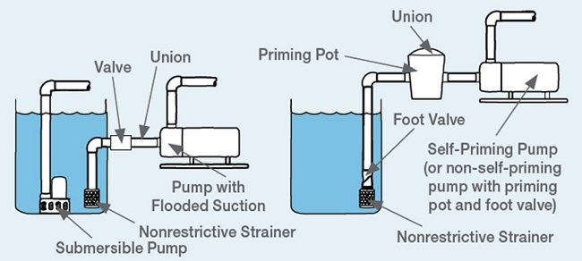 Non-Self-Priming Pumps