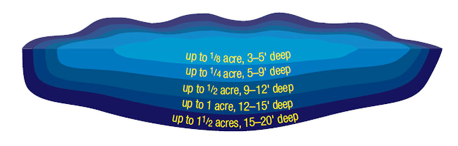 Great Lakes Aeration, DA1B System Graphic