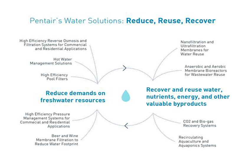 World Water Day 2017-graph
